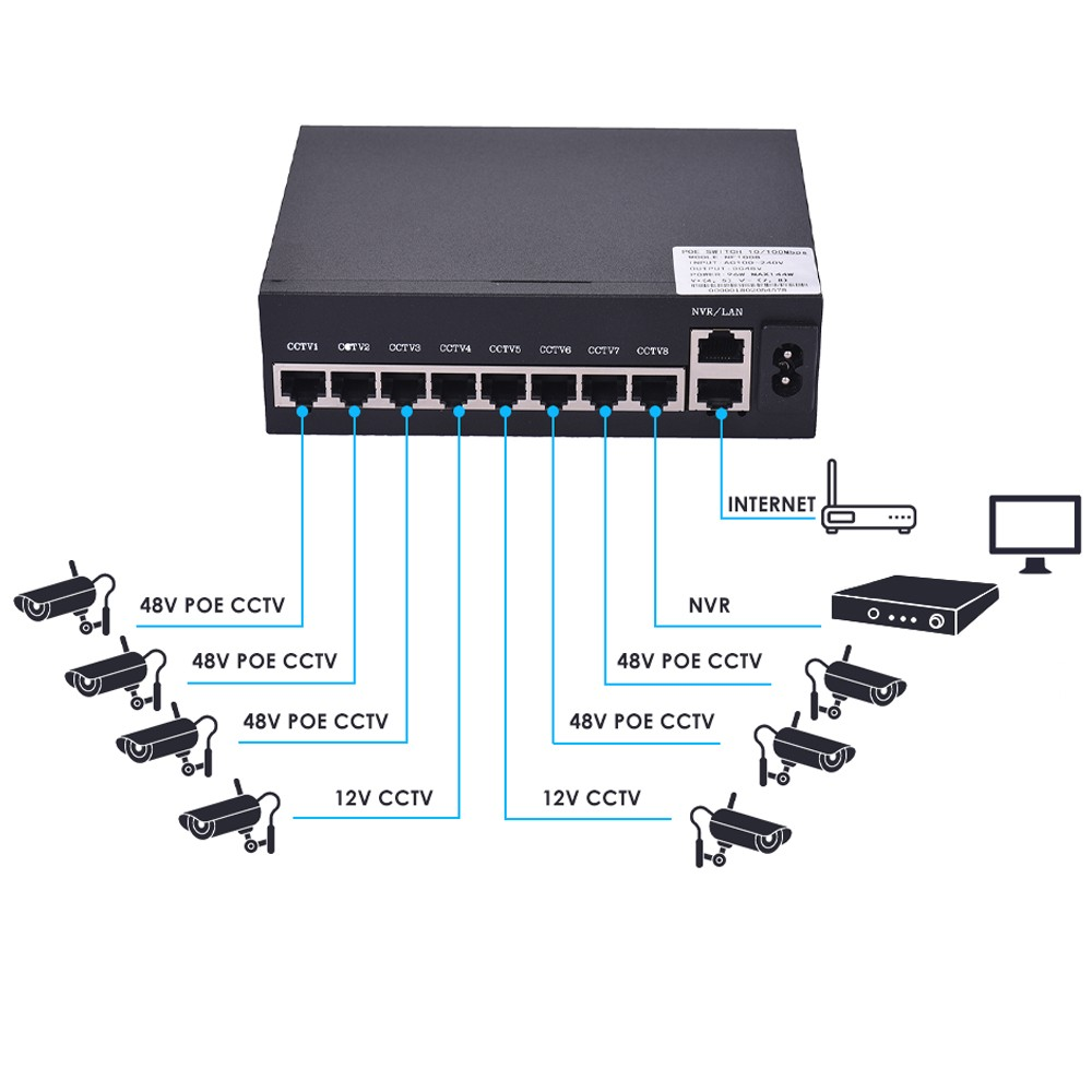 NF1008 POE Switch 8 Ethernet Port 2 Uplink Ethernet Port 1.6Gbps IEEE 802.3at Power Over Ethernet 10/100Mbps Switch Power Adapter